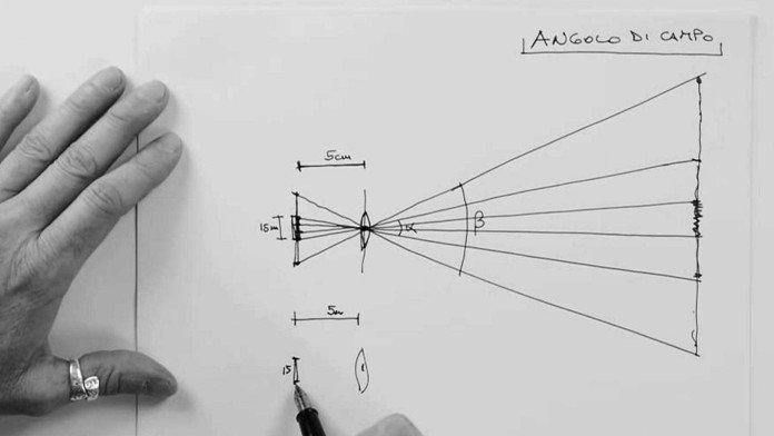 Spiegazione teorica e pratica della lunghezza focale nella fotografia