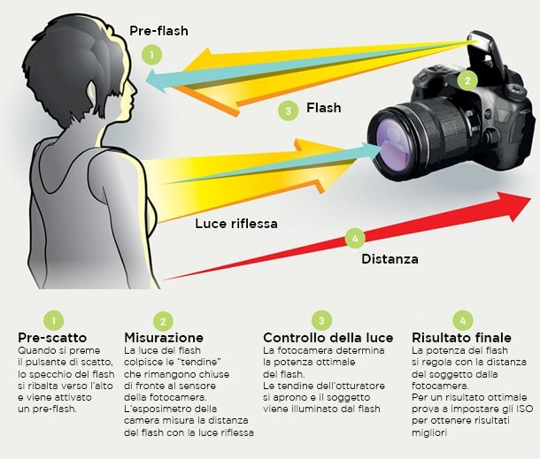 come funziona il flash