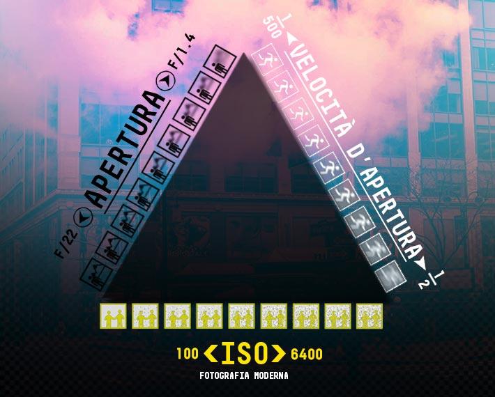 Il triangolo dell'esposizione nella fotografia