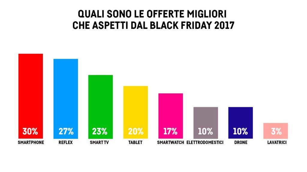 Offerte Black Friday 2018