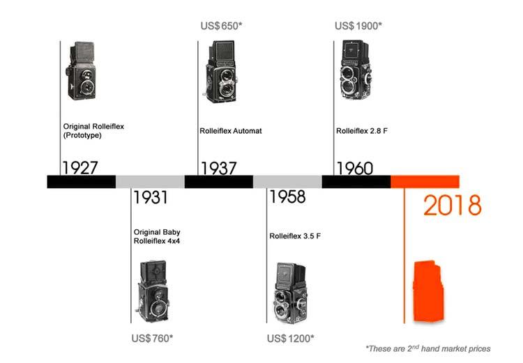 Rolleiflex Instant Kamera storia