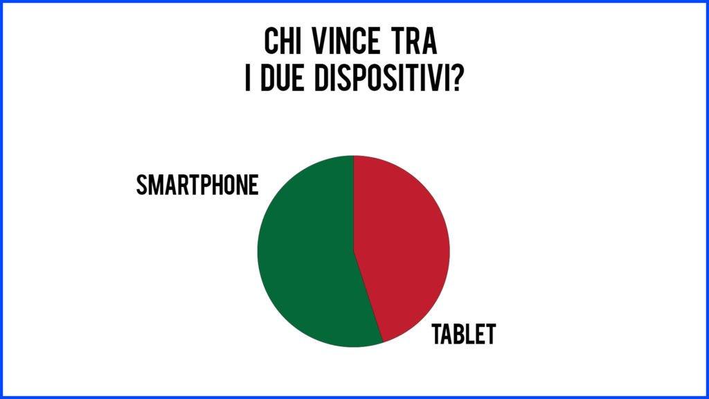 Meglio uno smartphone o un tablet