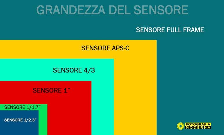 Grandezza del sensore nelle macchine fotografiche