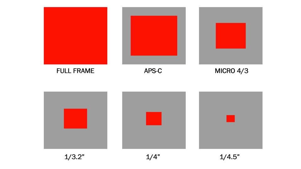 Differenze sensore fotocamera