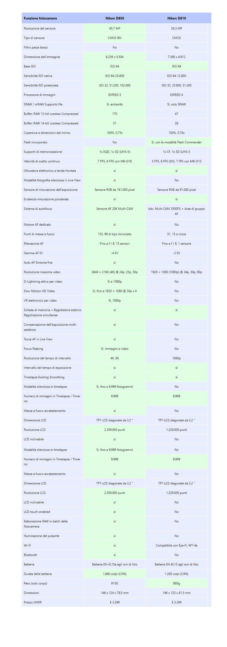 Differenze tra Nikon D850 e D810