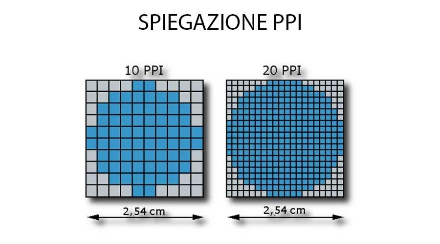 Spiegazione PPI