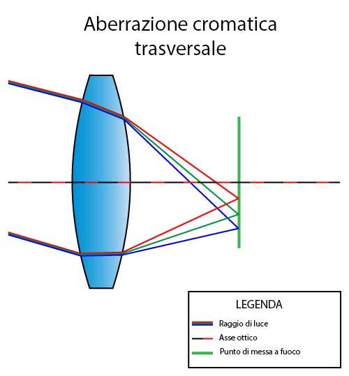Aberrazione cromatica trasversale