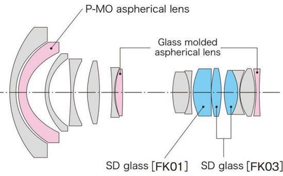 Caratteristiche della lente Tokina Opera 16-28mm f2.8