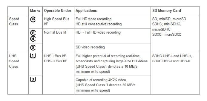 Velocità delle schede SD per categoria