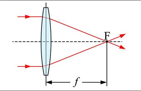 Come impostare la lunghezza focale