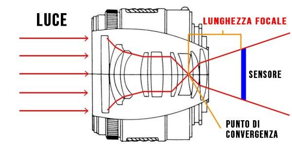 Come funziona la lunghezza focale