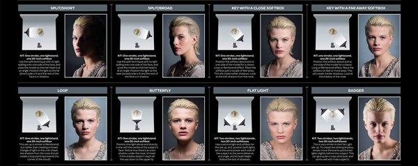 Schema di luci fotografico