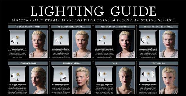 Schema di luci nella fotografia per ritratti