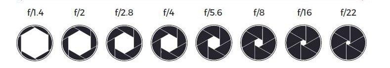 Apertura diaframmi fotocamera