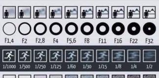 Regole dell'esposizione corretta con gli STOP fotografia