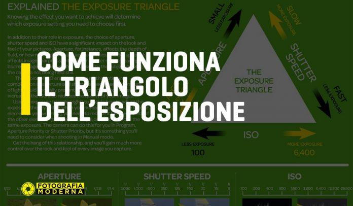 Come funziona il triangolo dell'esposizione