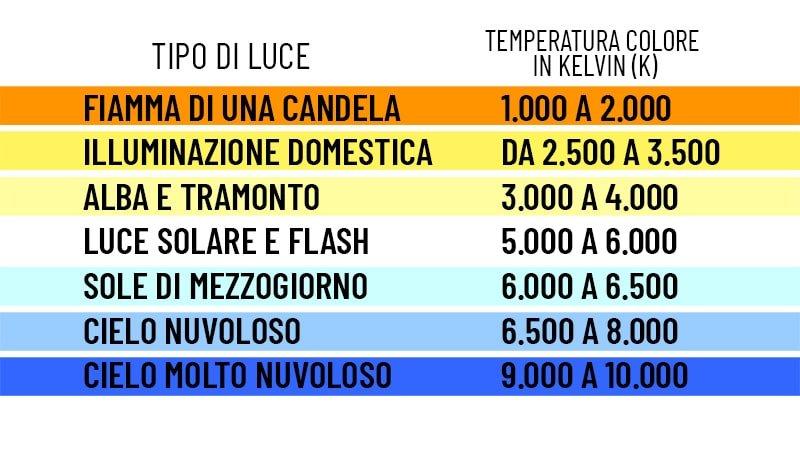 Bilanciamento del bianco e temperatura colore