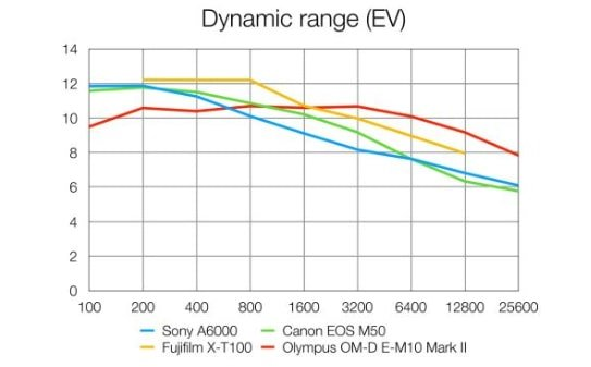 La gamma della Sony A6000