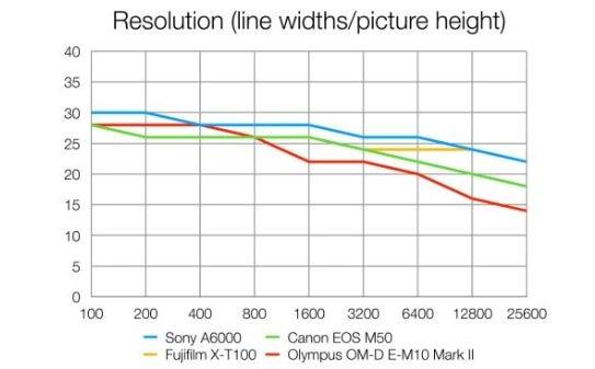 Risoluzione della Sony A6000