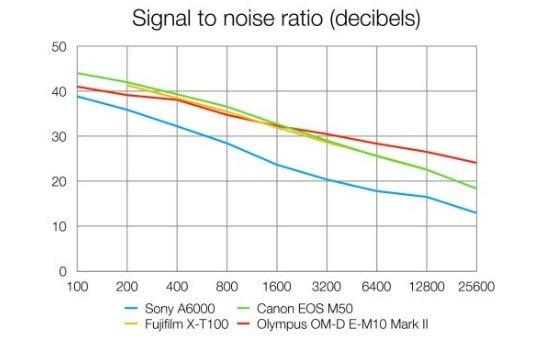 Rumore digitale della Sony A6000