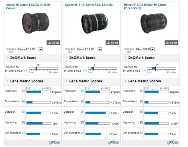 Confronto con Sigma 10-20 F3.5