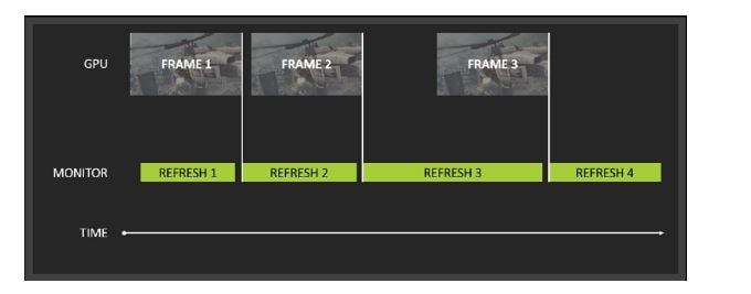 La spiegazione di come funziona e di cosa migliora in un monitor la tecnologia AMD FreeSync con i suoi vantaggi e svantaggi.